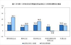 统计局:一季度工业利润同比增11.6%利润结构优
